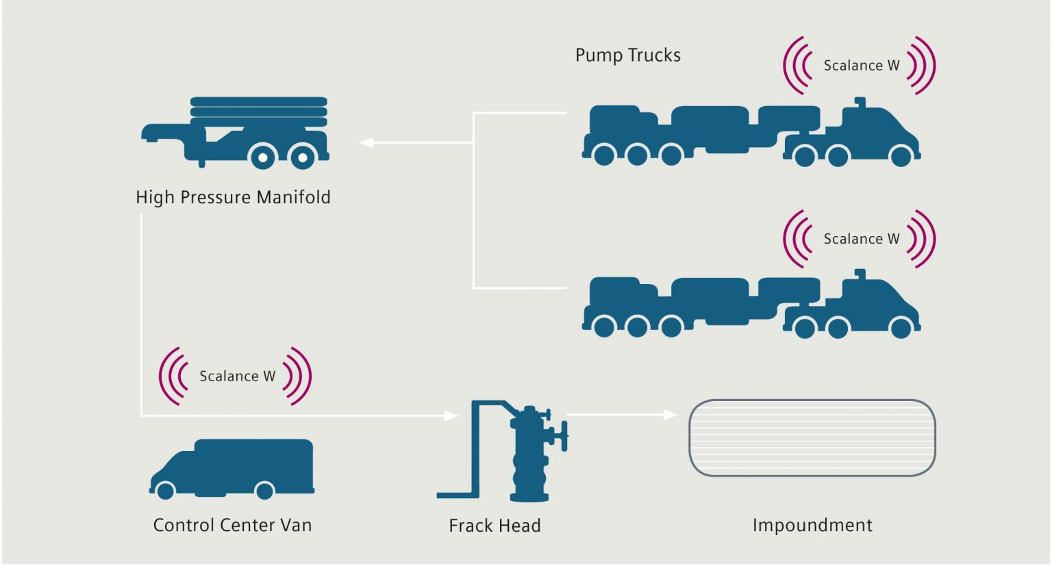 Communication for monitoring and controlling the pressure pumping units (frack trucks)