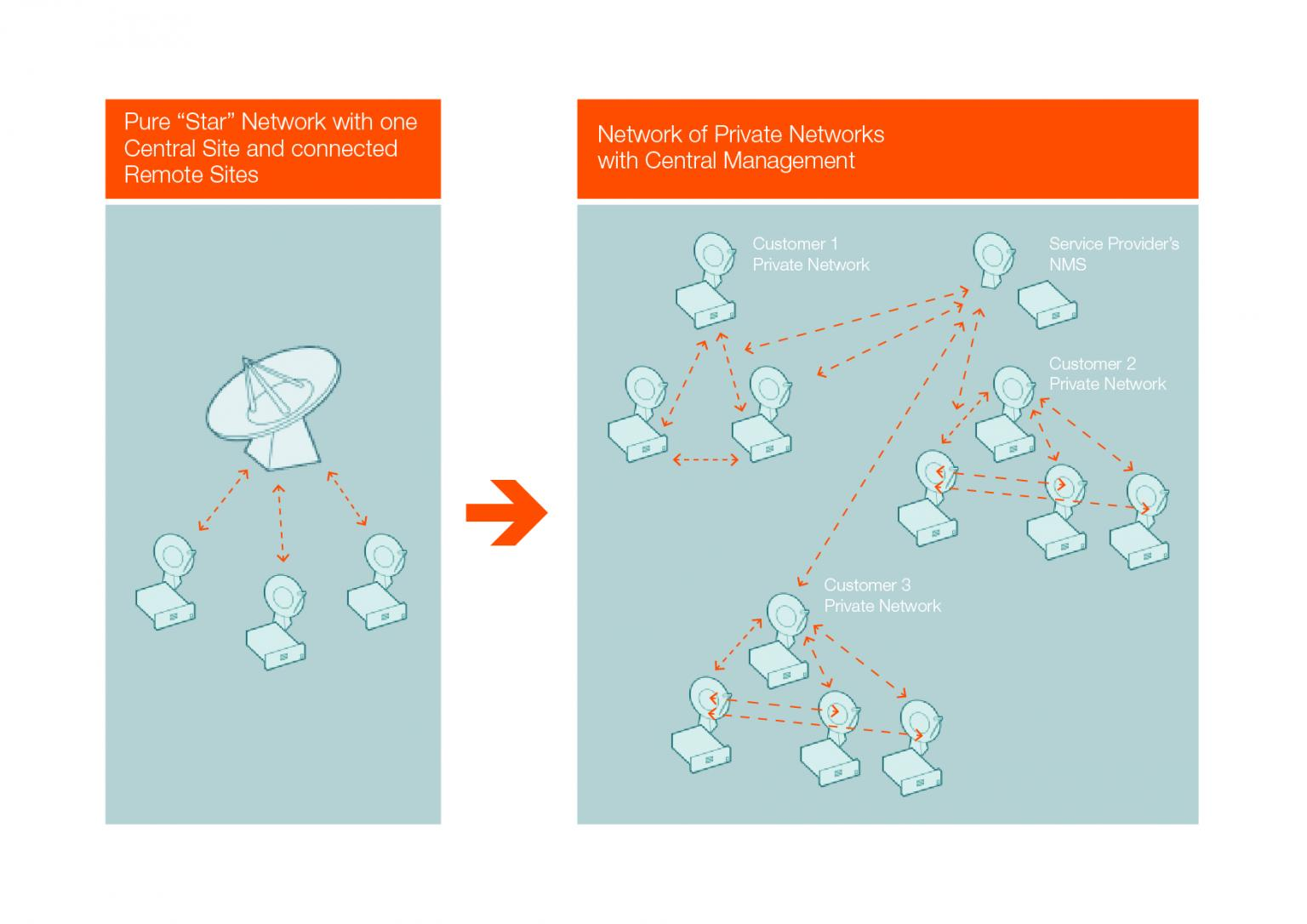 Individual or shared private networks can be created using the SKYWAN 5G technology