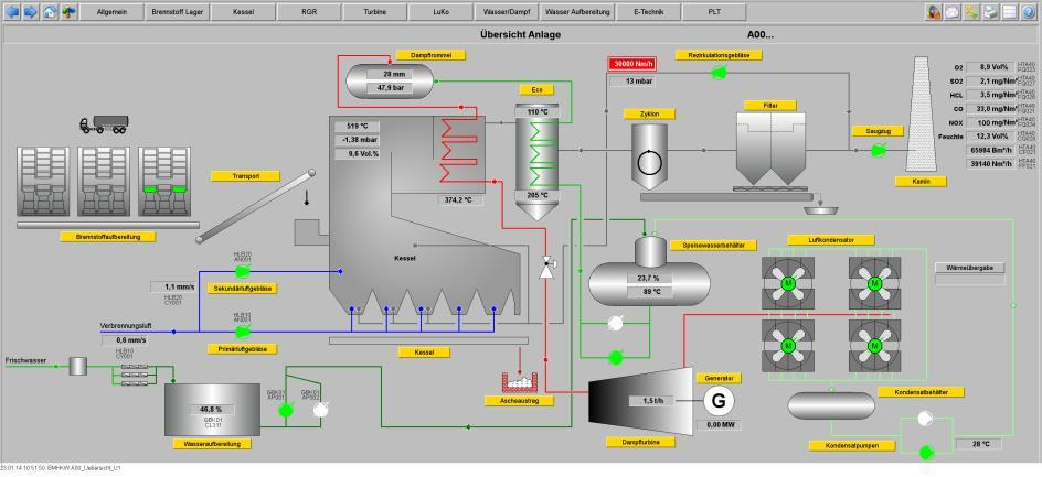 The overview diagram of the plant shows diagrammatically all key data and states in real-time. nSource: ME-Automation Projects GmbH