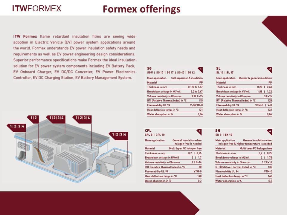 ITW Formex – Formex Offerings