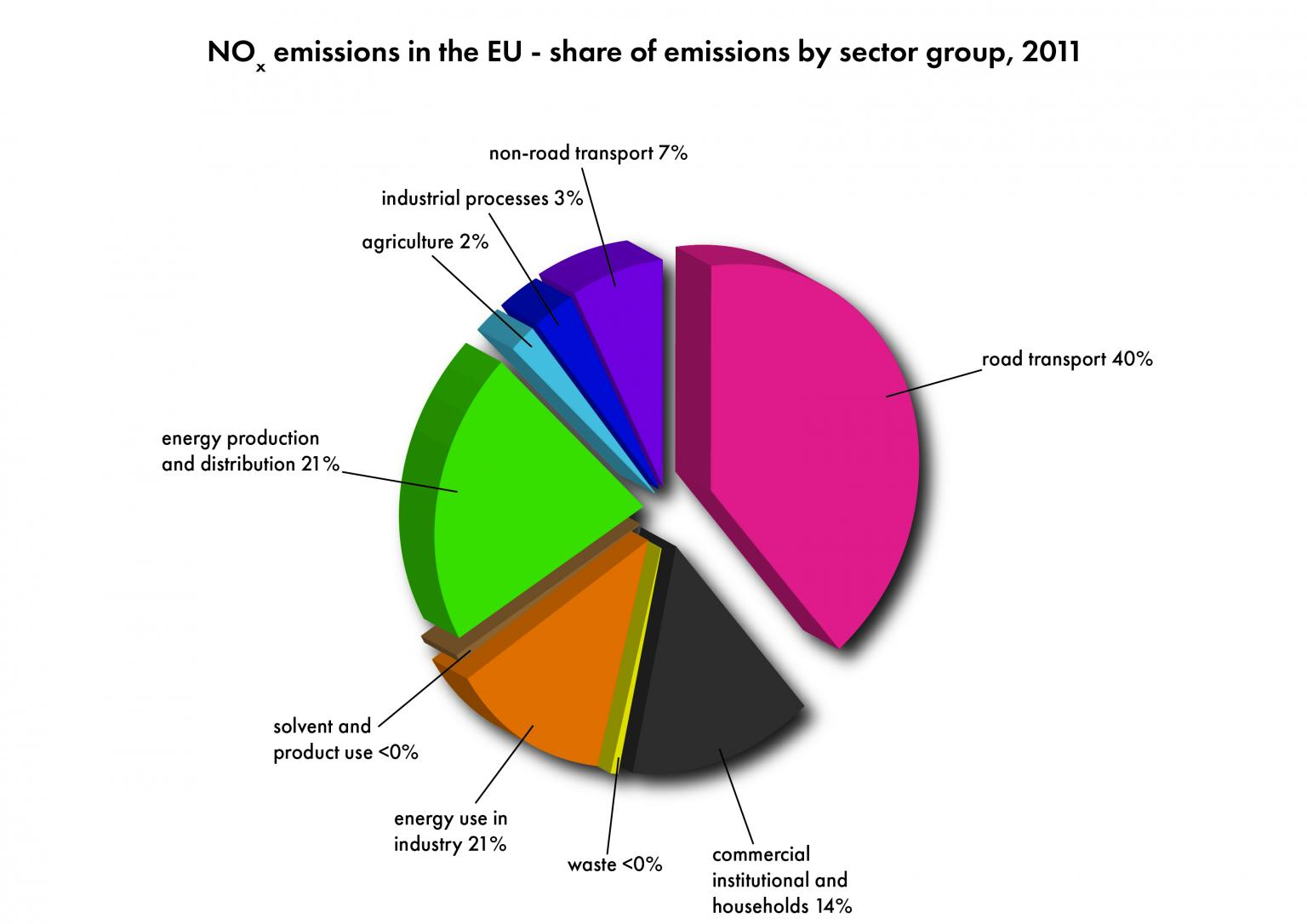 European Union emission inventory report 1990–2011 under the UNECE Convention on Long-range Transboundary Air Pollution (LRTAP)
