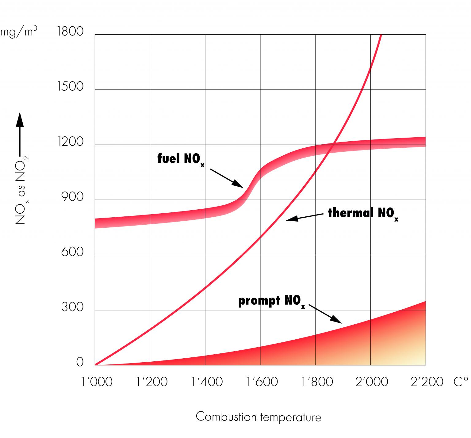 Influence of temperature on NOx formation (Rents, Nunge, Laforsch, Holtmann,1999)