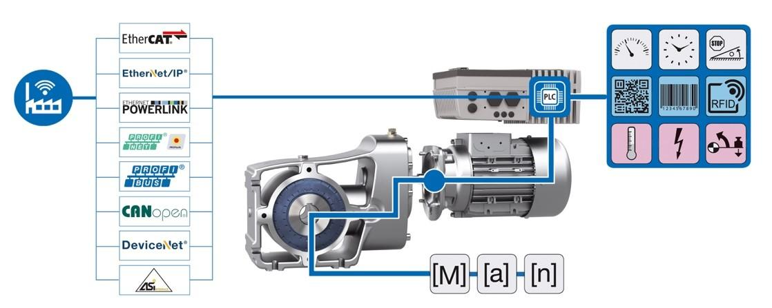 NORD drives enable continuous condition monitoring and therefore form the basis for predictive maintenance concepts