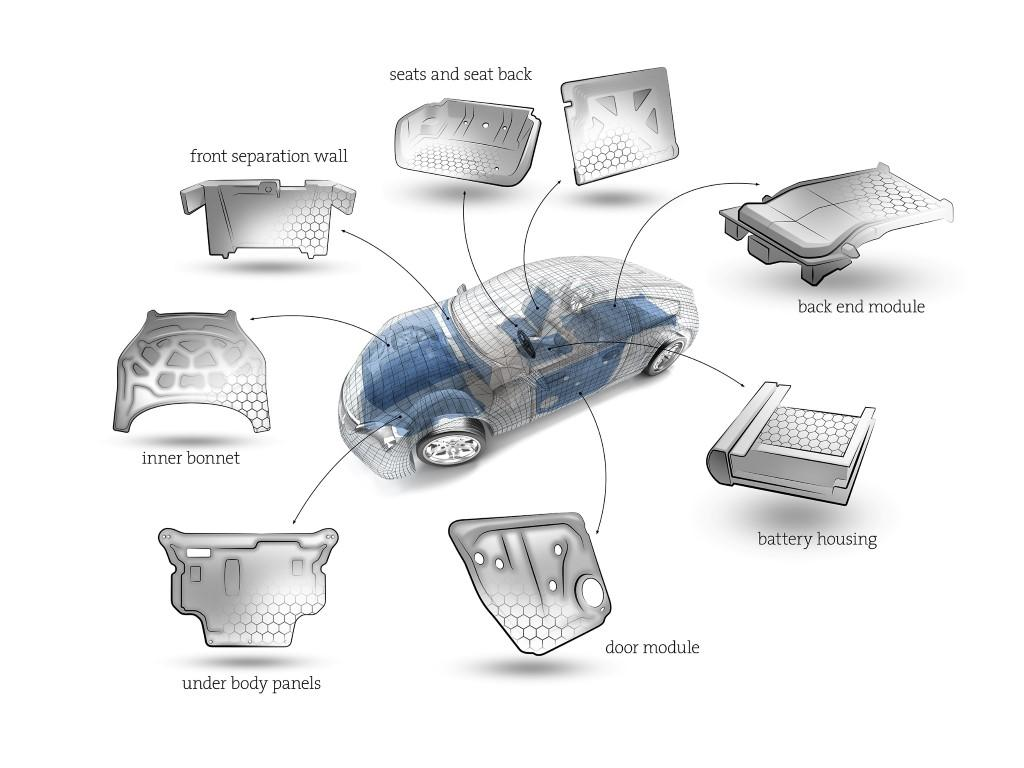 Potential organosandwich automotive applications