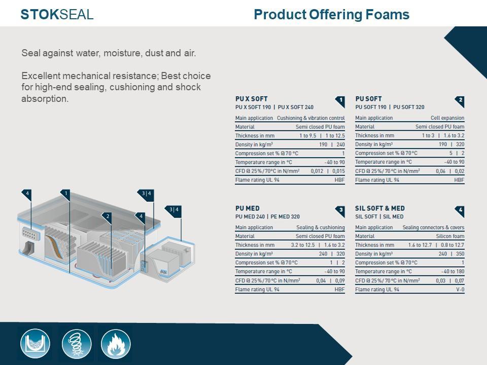 StokSeal – Product Offering Foams