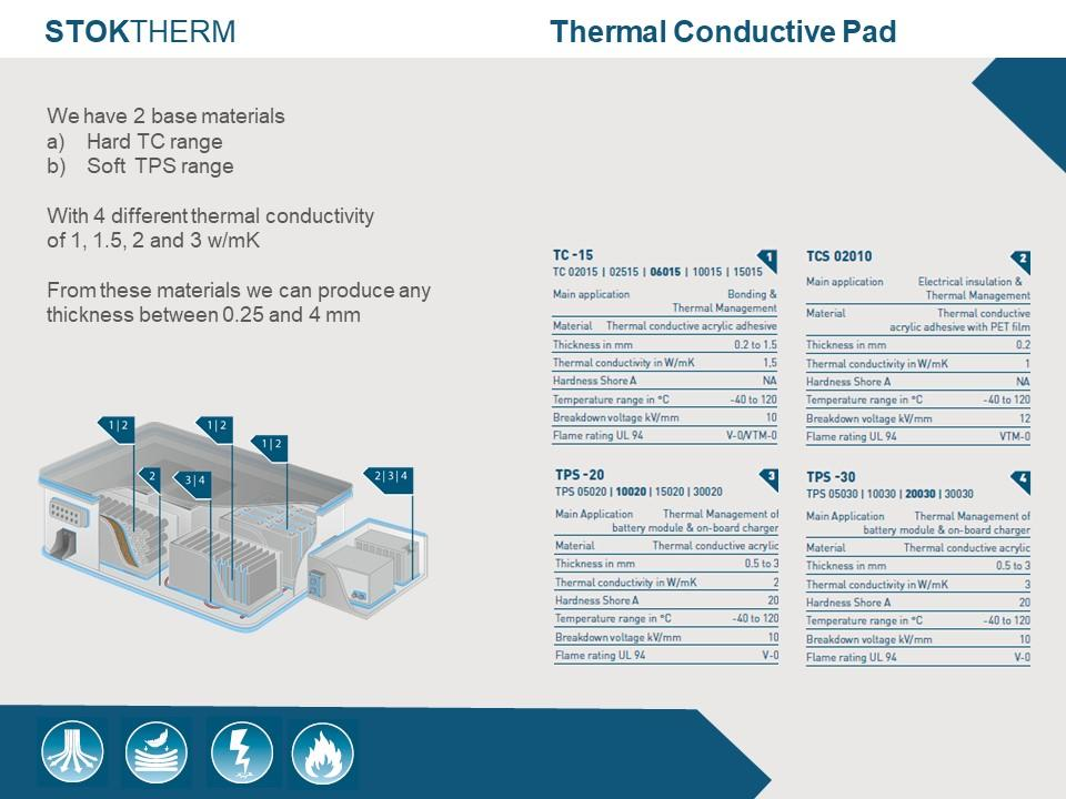 StokTherm – Thermal Conductive Pad