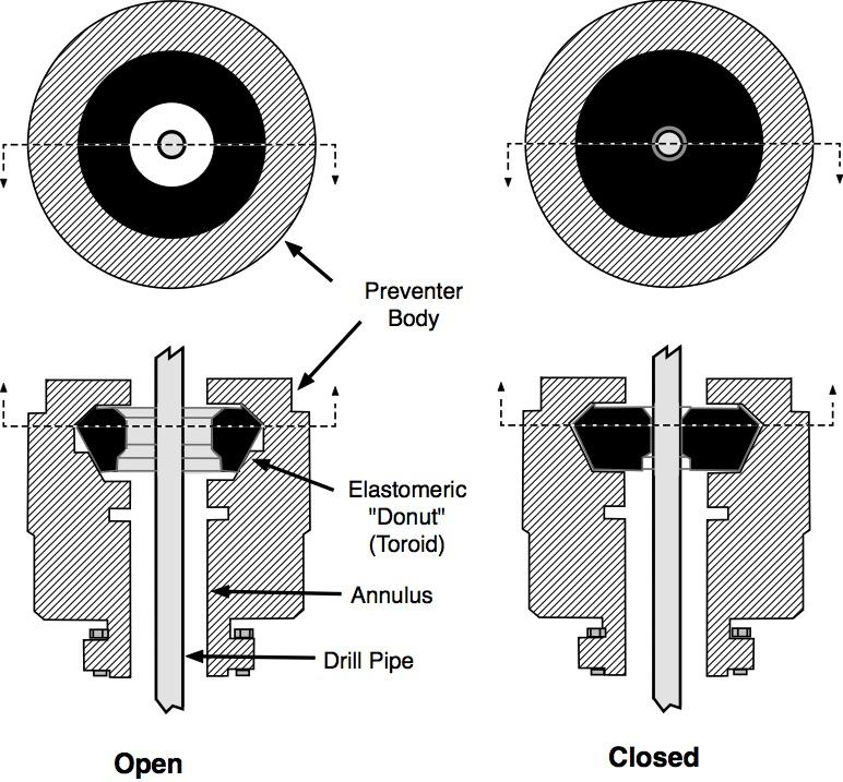A simplified version of how the annular preventer was  designed to operate