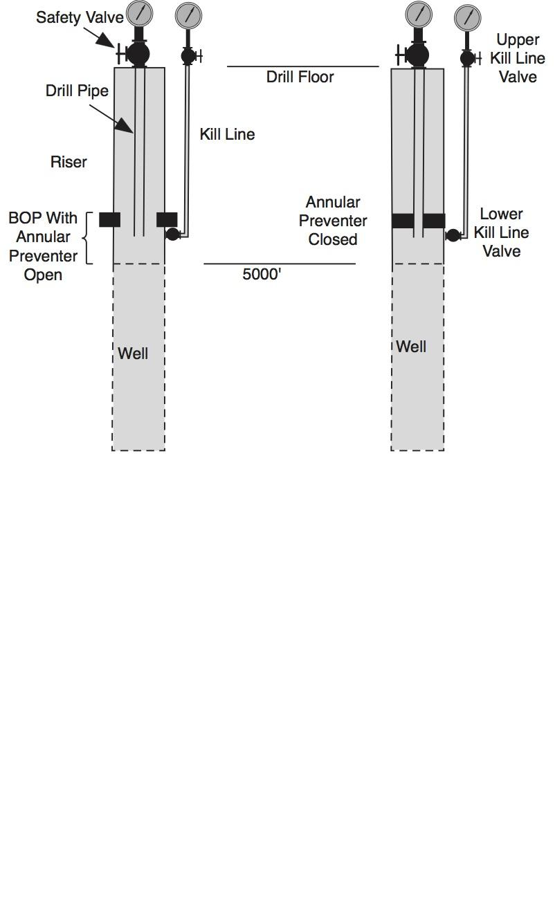 Symbolic diagram of a blowout preventer (BOP) and its associated equipment.