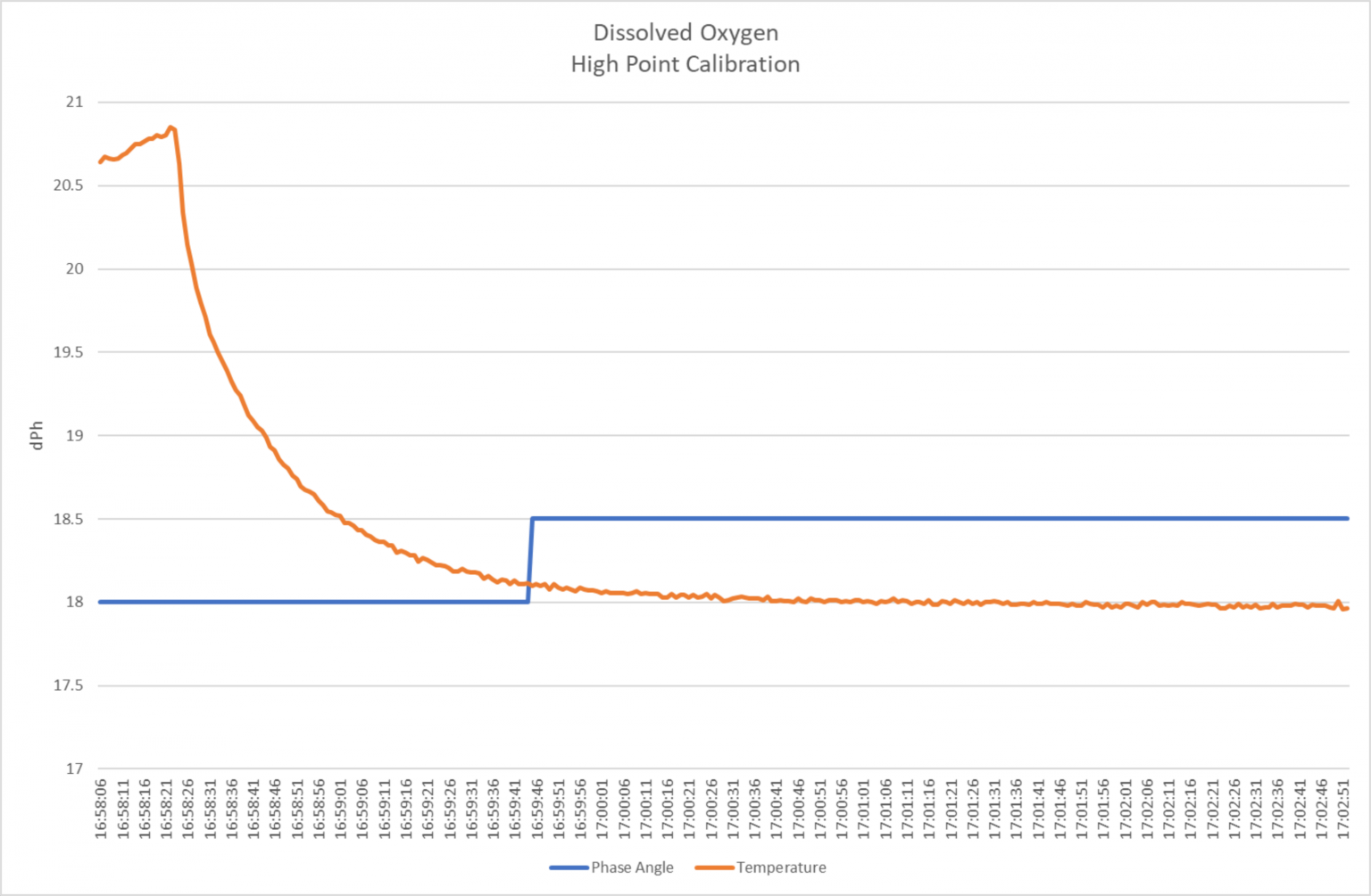 Dissolved oxygen high point calibration curve