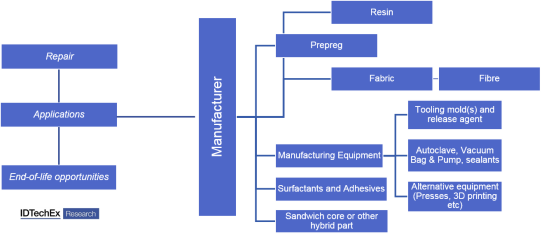 Composite supply chain and beyond investigated in Composites 2017-2027: Innovations, Opportunities, Market Forecasts. Source: IDTechEx