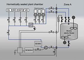 Diagram of a new CIP/SIP plant with the conductivity sensors from Knick