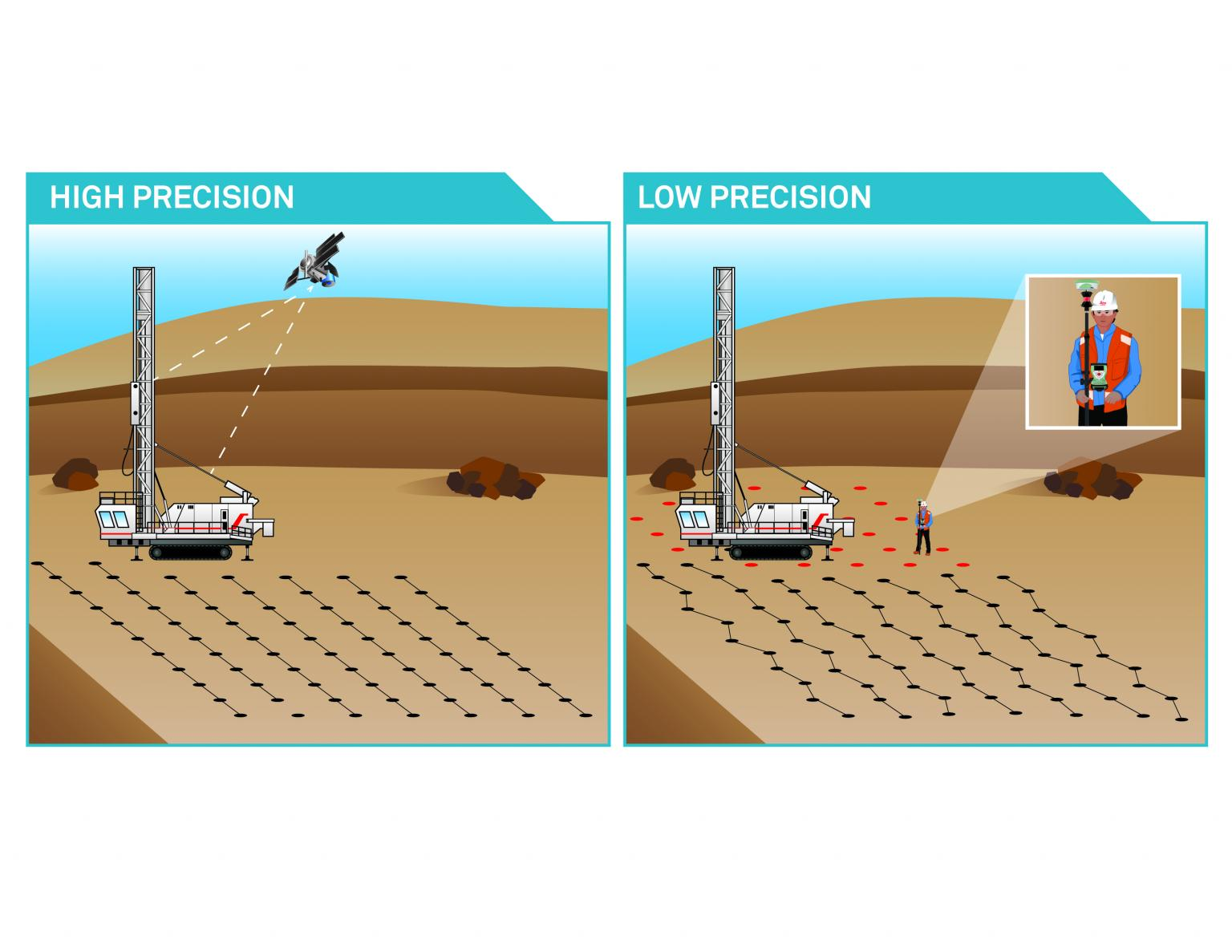 High-precision drilling operations compared to low-precision drilling with a surveyor marking out the pattern