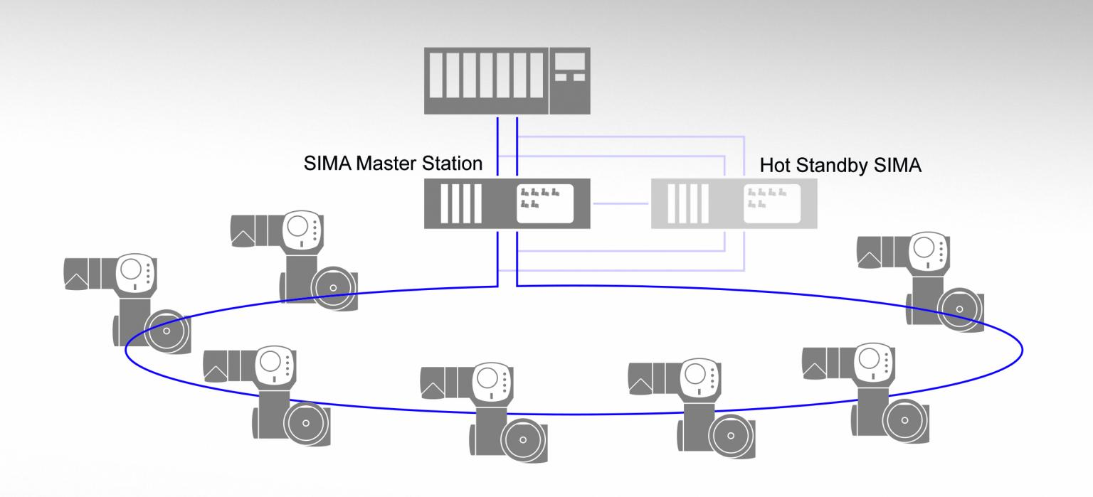 SIMA Master Stations provide redundant control of AUMA electric actuators at PKN Orlen tank farm