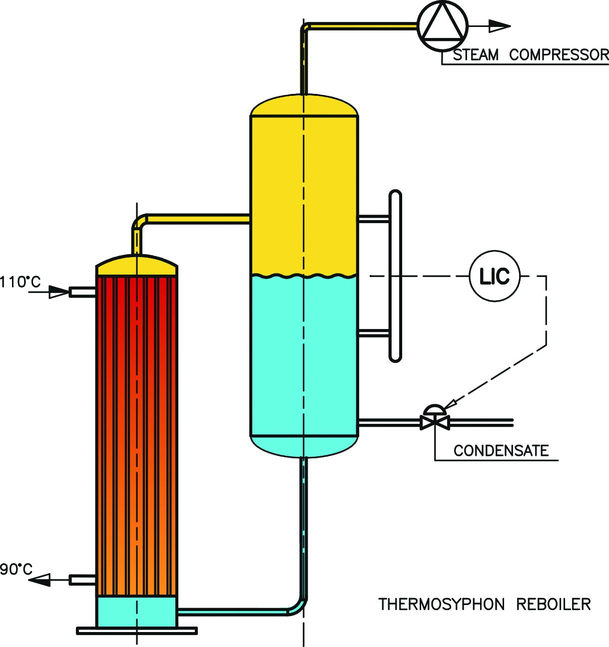 The Thermosyphon reboiler is a vertical heat exchanger that was under consideration for the factory project