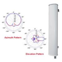 New 900 MHz antennas from KP