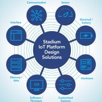 New customisable IOT platforms
