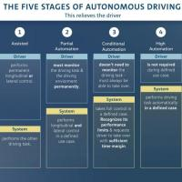 VW expands autonomy research in California